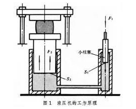 working principle of hydraulic press machine